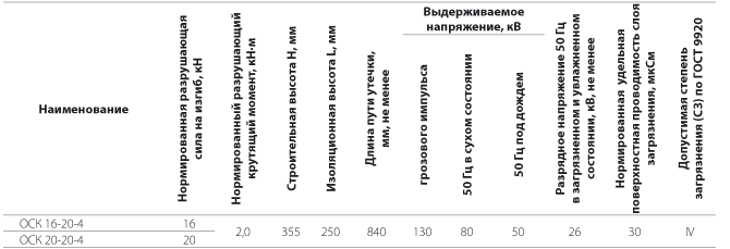Изоляторы опорные полимерные типа ОСК 16-20-4  и ОСК 20-20-4 на напряжение 20 кВ