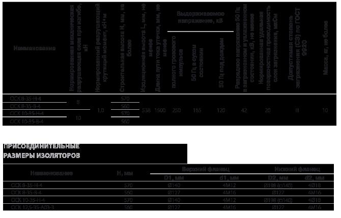 Изоляторы опорные полимерные типа ОСК 8-35 и ОСК 10-35 на напряжение 35 кВ
