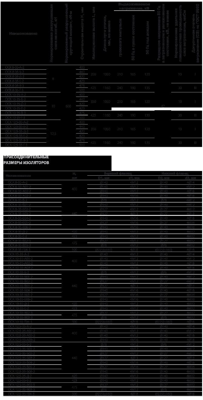Изоляторы опорные полимерные типа ОСК 8-35, ОСК 10-35, ОСК 12,5-35 на напряжение 35 кВ