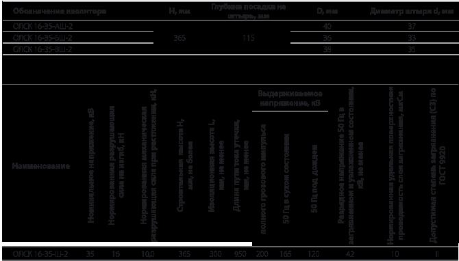 Изоляторы опорные линейные  типа ОЛСК 16-35-Ш на напряжение 35 кВ