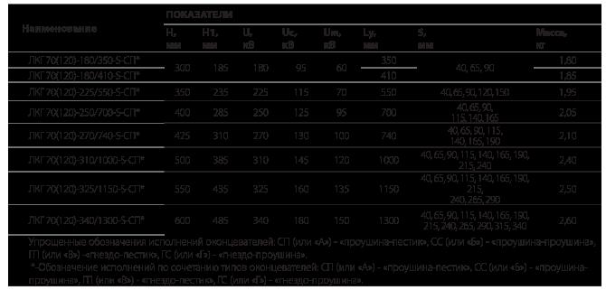 Изоляторы для крепления грозотроса типа ЛКГ 70/120