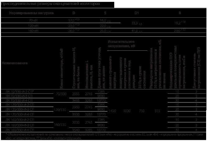 Изоляторы линейные подвесные типа ЛК 70/330-И, ЛК120/330-И, ЛК 160/330-И на напряжение 330 кВ