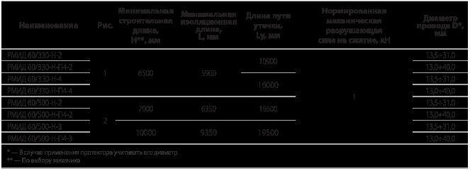 Межфазные изолирующие распорки  типа РМИД на напряжение 330 и 500 кВ