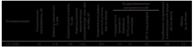Изоляторы линейные штыревые стеклянные типа ШС УД