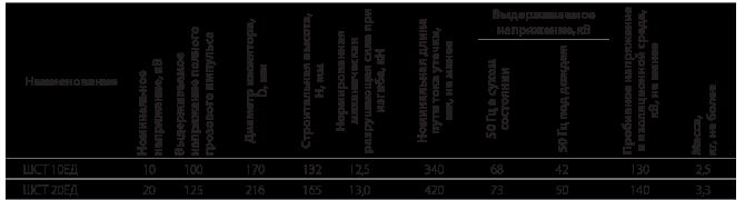 Изоляторы линейные штыревые стеклянные типа ШСТ ЕД