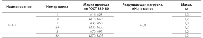Зажим натяжной клиновой НК-1-1