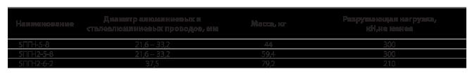 Зажимы поддерживающие глухие типа 5ПГН, 5ПГН2