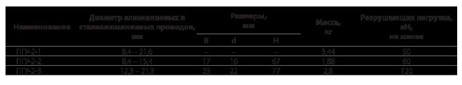 Зажимы поддерживающие глухие типа ПГУ