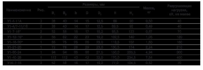Ушки однолапчатые типа У1 и У1К