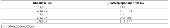 Распорки дистанционные демпфирующие типа 2РГД