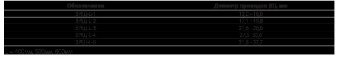 Распорки дистанционные демпфирующие типа 3РГД