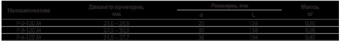 Распорки дистанционные глухие типа Р для подстанций