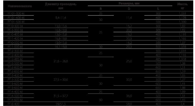 Распорки дистанционные глухие типа РГ