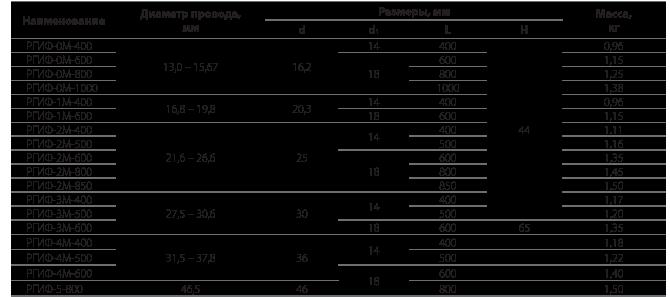 Распорки глухие изолирующие типа РГИФ