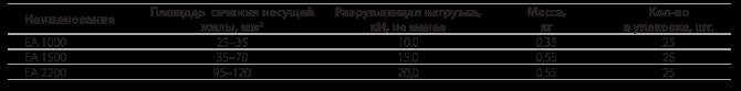 Комплекты анкерной подвески ЕА 1000,  ЕА 1500, ЕА 2200