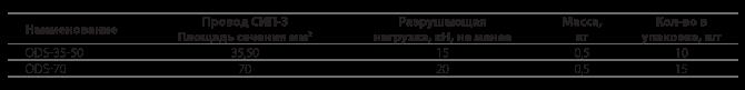 Натяжные зажимы  ODS 35 и ODS 70
