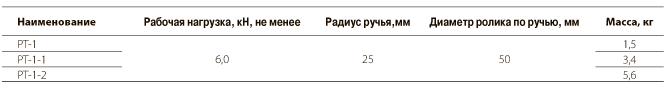 Ролики типа РТ-1