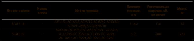 Зажимы натяжные монтажные типа ЗПМ