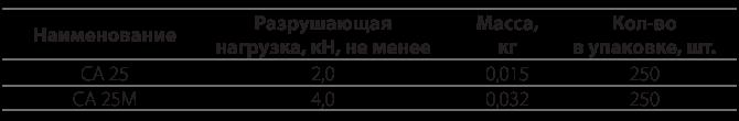 Анкерные кронштейны типа CA 25