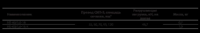 Натяжные болтовые зажимы типа НБ-60/5,6-16