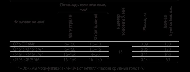 Ответвительные прокалывающие герметичные   зажимы типа ОР