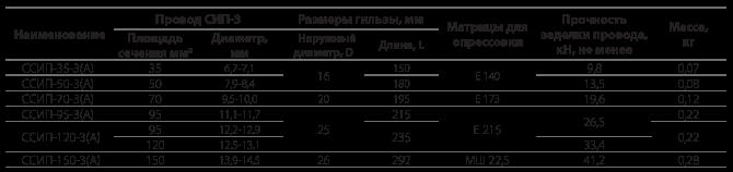 Соединительные прессуемые гильзы типа ССИП