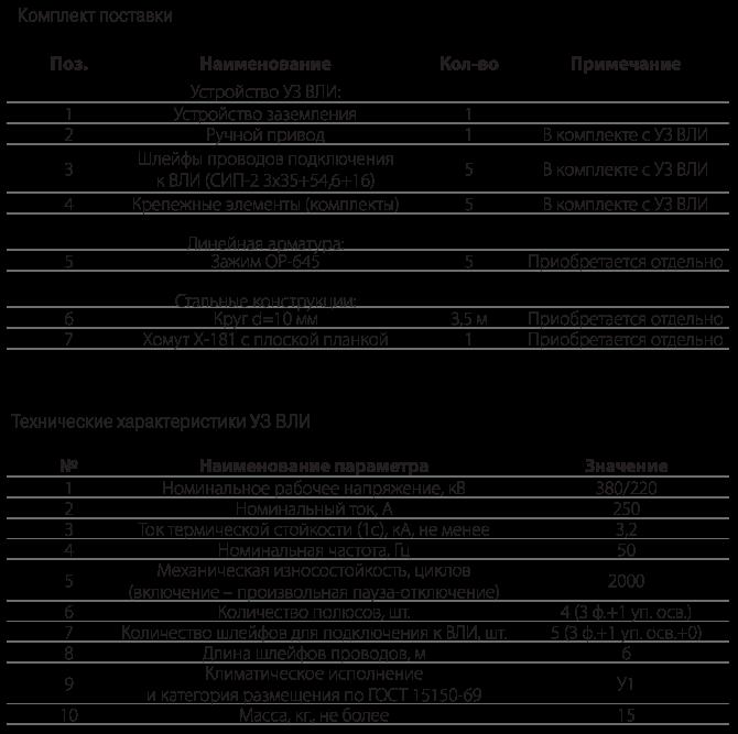 Устройство заземления ВЛИ-0,4 кВ УЗ ВЛИ